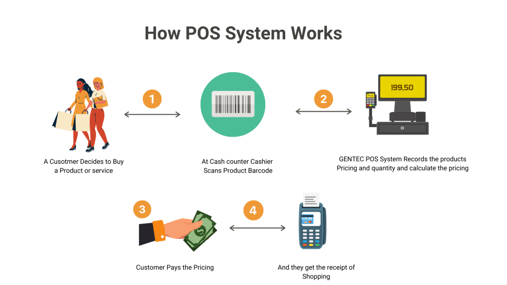 How POS System Works