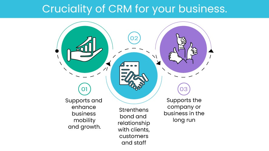 Cruciality of CRM for your business